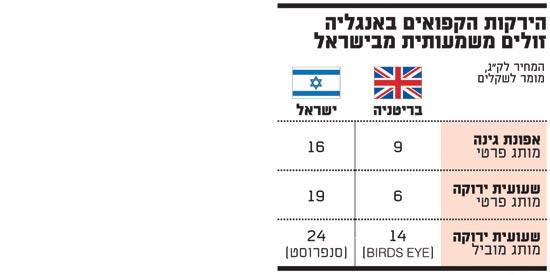 הירקות הקפואים באנגליה זולים משמעותית מישראל